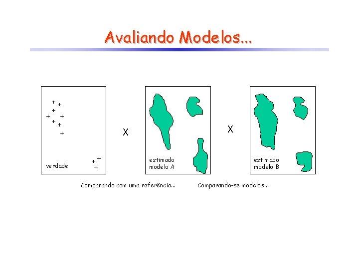 Avaliando Modelos. . . X X verdade estimado modelo A Comparando com uma referência.