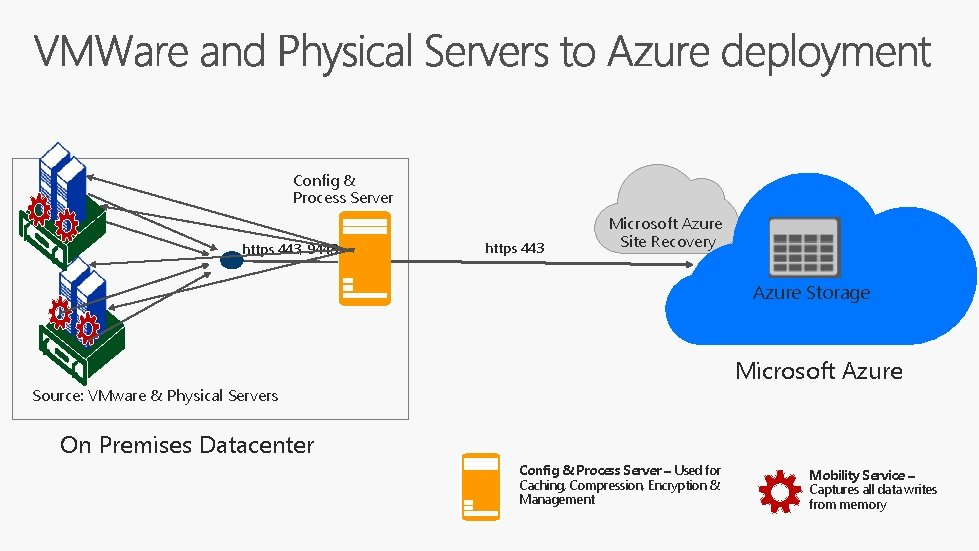 Config & Process Server https 443, 9443 https 443 Microsoft Azure Site Recovery Azure