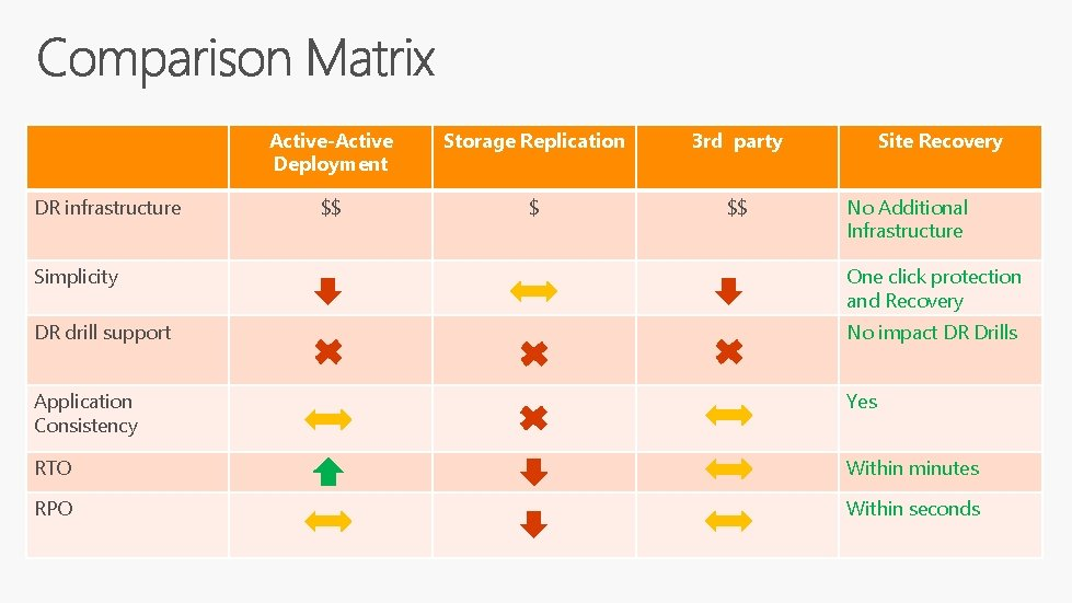 DR infrastructure Active-Active Deployment Storage Replication 3 rd party $$ $ $$ Site Recovery
