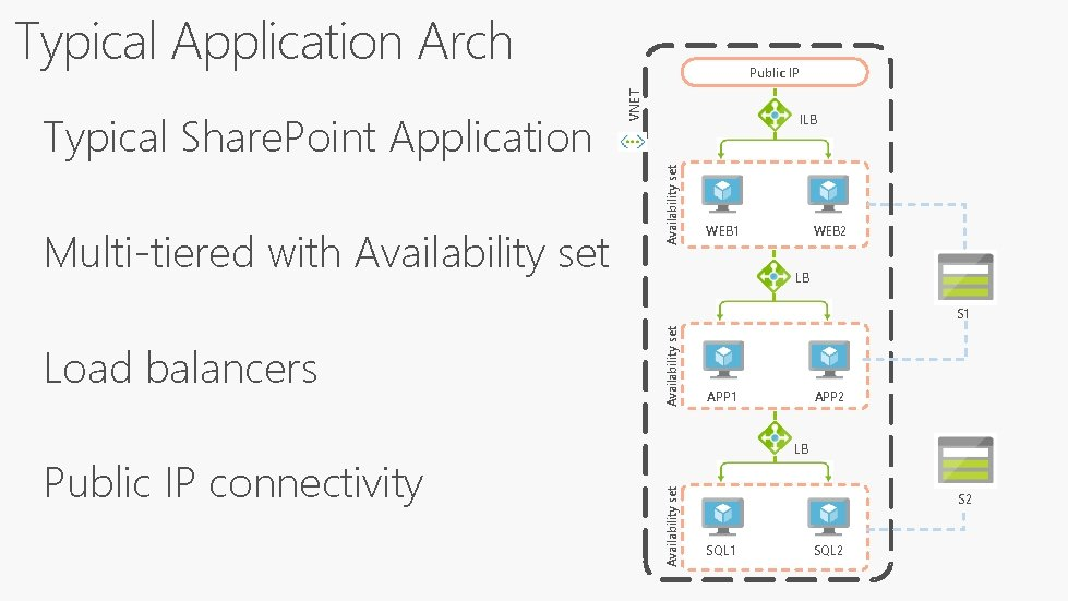 Typical Application Arch ILB Availability set Multi-tiered with Availability set VNET Typical Share. Point