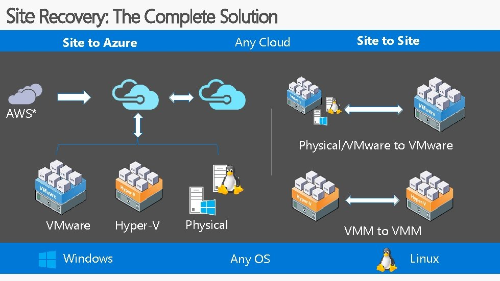 Site Recovery: The Complete Solution Any Cloud Site to Azure Site to Site AWS*
