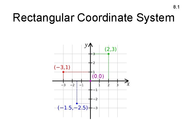 8. 1 Rectangular Coordinate System