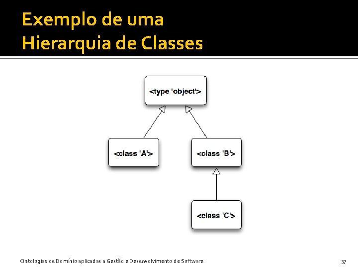 Exemplo de uma Hierarquia de Classes Ontologias de Domínio aplicadas a Gestão e Desenvolvimento