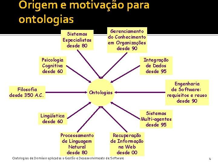 Origem e motivação para ontologias Sistemas Especialistas desde 80 Gerenciamento do Conhecimento em Organizações