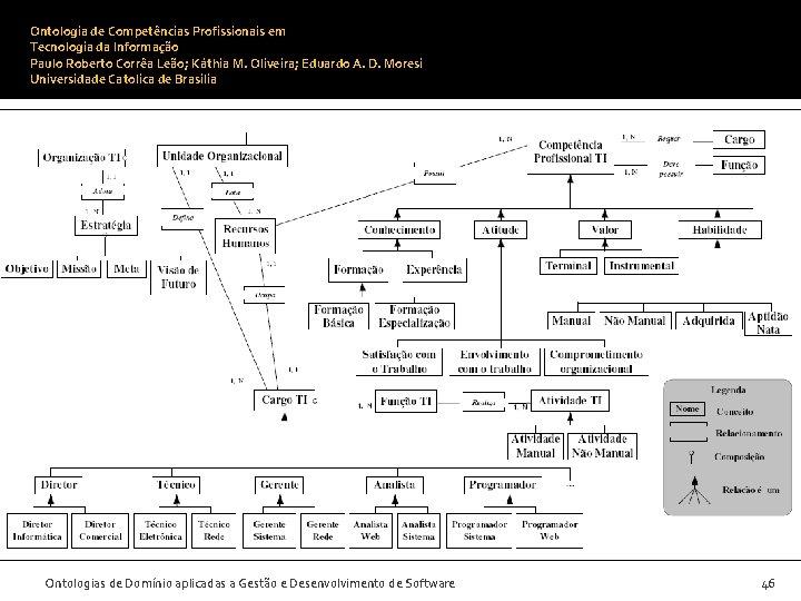 Ontologia de Competências Profissionais em Tecnologia da Informação Paulo Roberto Corrêa Leão; Káthia M.