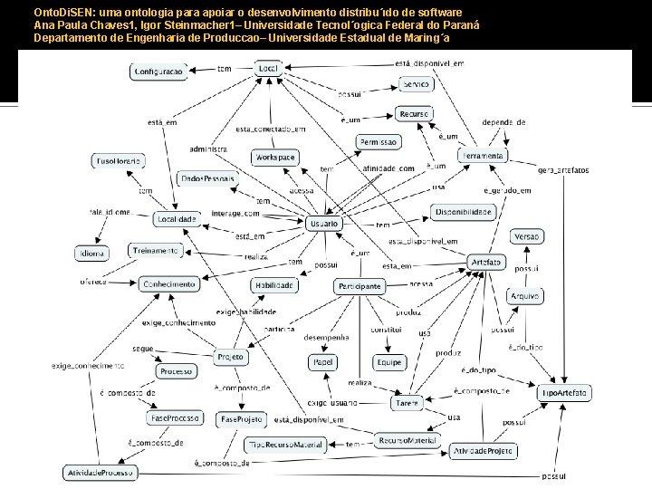 Onto. Di. SEN: uma ontologia para apoiar o desenvolvimento distribu´ıdo de software Ana Paula