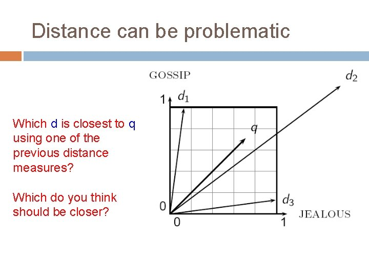 Distance can be problematic Which d is closest to q using one of the