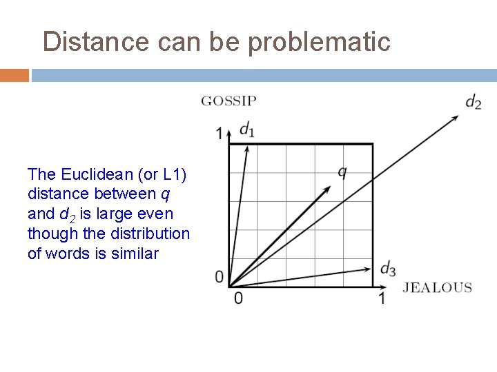 Distance can be problematic The Euclidean (or L 1) distance between q and d