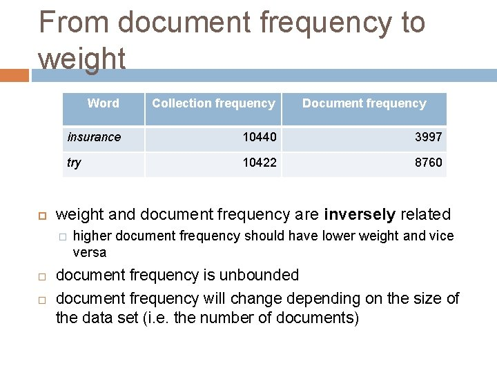 From document frequency to weight Word Collection frequency insurance 10440 3997 try 10422 8760