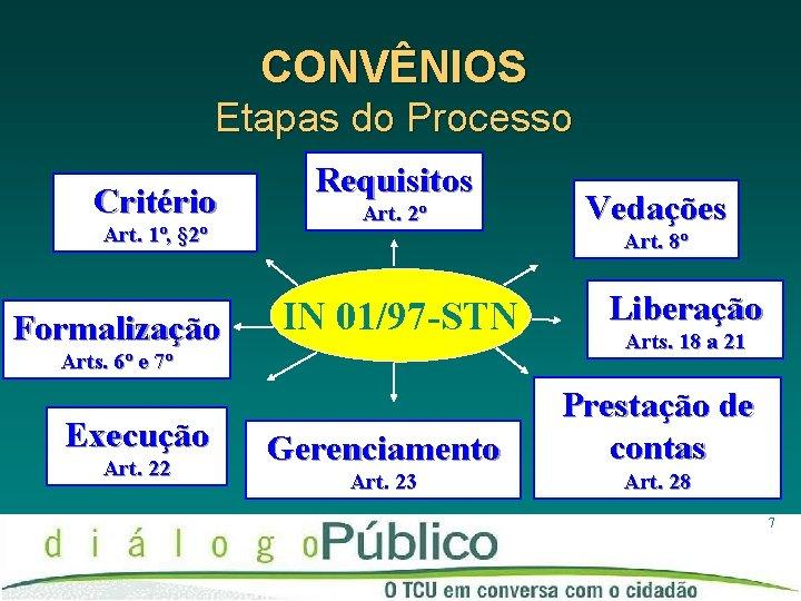 CONVÊNIOS Etapas do Processo Critério Art. 1º, § 2º Formalização Requisitos Art. 2º Art.