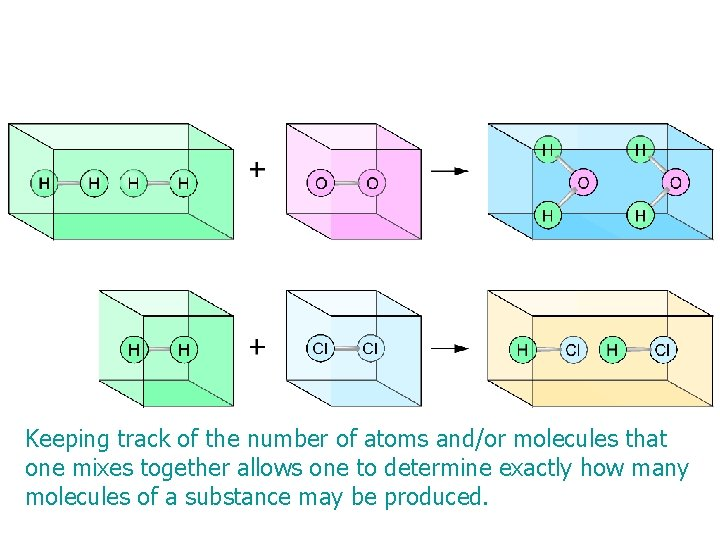 Keeping track of the number of atoms and/or molecules that one mixes together allows