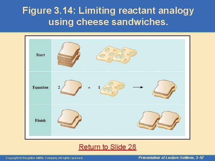 Figure 3. 14: Limiting reactant analogy using cheese sandwiches. Return to Slide 28 Copyright