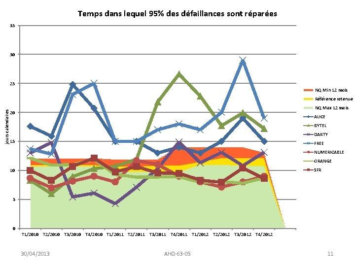 Temps dans lequel 95% des défaillances sont réparées 35 30 25 NQ Min 12