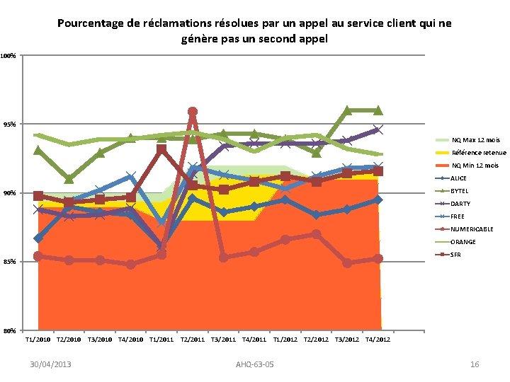 Pourcentage de réclamations résolues par un appel au service client qui ne génère pas