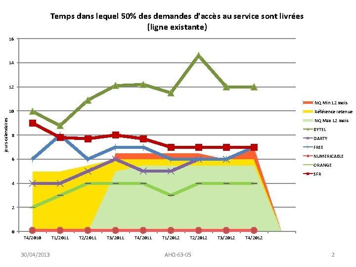 Temps dans lequel 50% des demandes d'accès au service sont livrées (ligne existante) 16