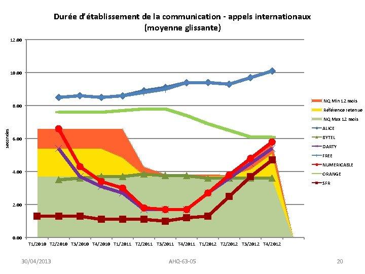 Durée d'établissement de la communication - appels internationaux (moyenne glissante) 12. 00 10. 00
