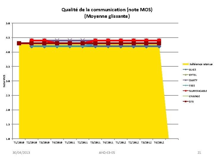 Qualité de la communication (note MOS) (Moyenne glissante) 5. 0 4. 5 4. 0