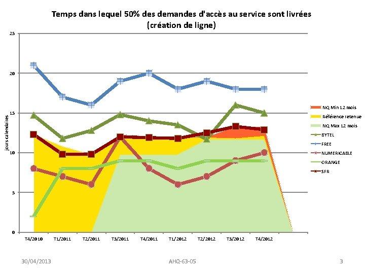 Temps dans lequel 50% des demandes d'accès au service sont livrées (création de ligne)
