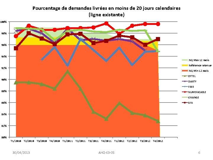 Pourcentage de demandes livrées en moins de 20 jours calendaires (ligne existante) 100% 98%