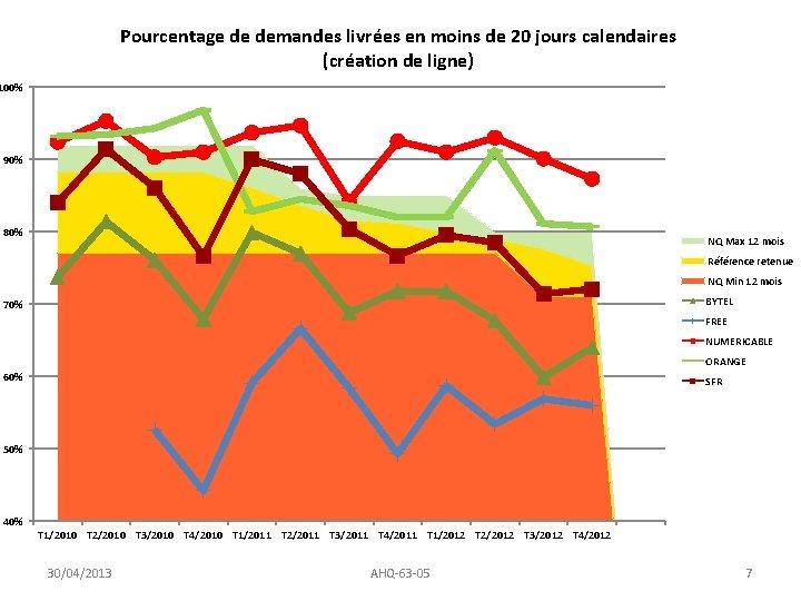 Pourcentage de demandes livrées en moins de 20 jours calendaires (création de ligne) 100%