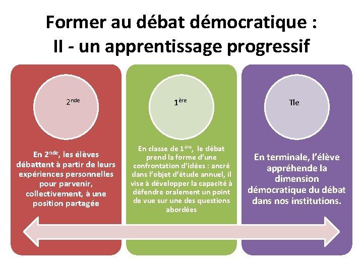 Former au débat démocratique : II - un apprentissage progressif 2 nde En 2
