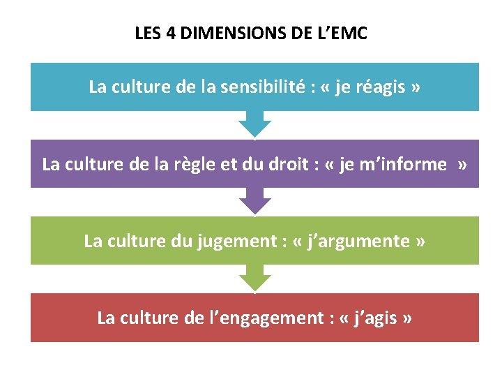 LES 4 DIMENSIONS DE L'EMC La culture de la sensibilité : « je réagis