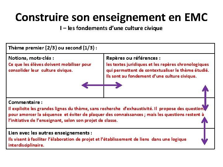 Construire son enseignement en EMC I – les fondements d'une culture civique Thème premier