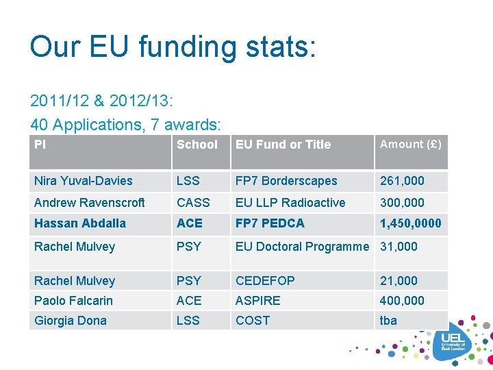 Our EU funding stats: 2011/12 & 2012/13: 40 Applications, 7 awards: PI School EU
