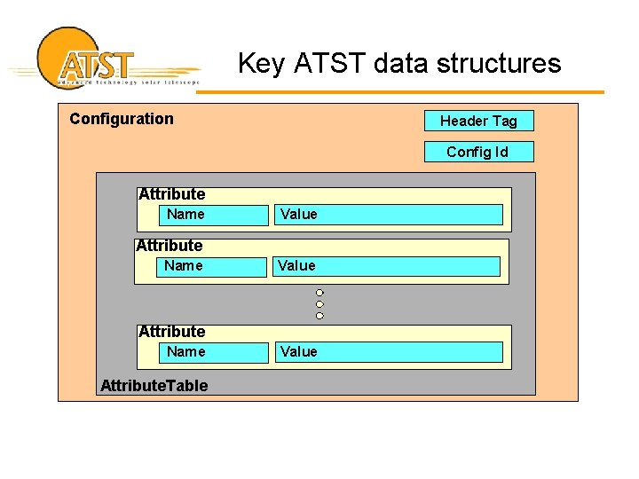 Key ATST data structures Configuration Header Tag Config Id Attribute Name Value Attribute Name