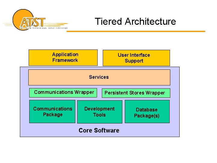 Tiered Architecture Application Framework User Interface Support Services Communications Wrapper Communications Package Persistent Stores