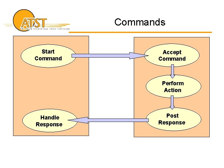 Commands Start Command Accept Command Perform Action Handle Response Post Response
