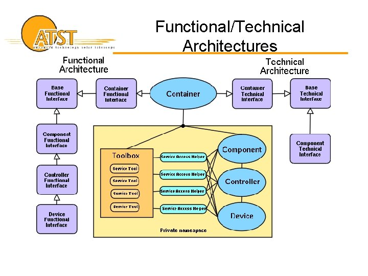 Functional/Technical Architectures