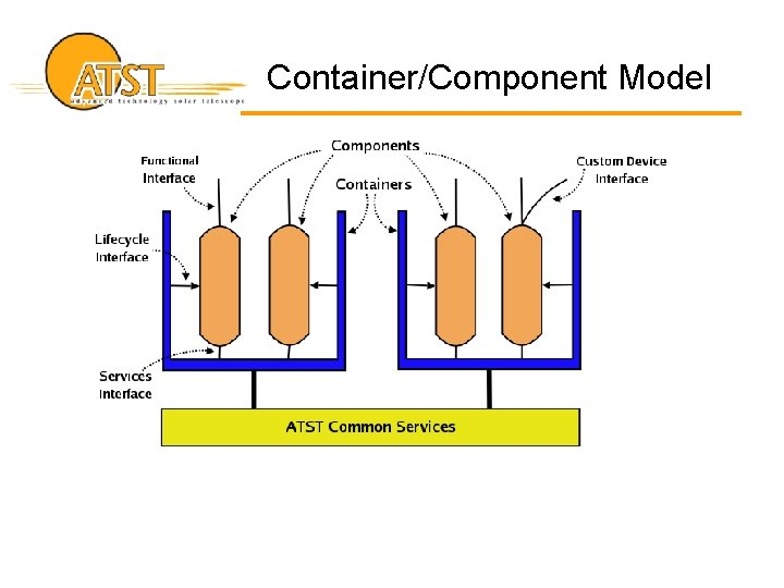 Container/Component Model