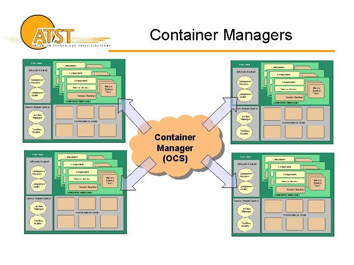 Container Managers Container Manager (OCS)