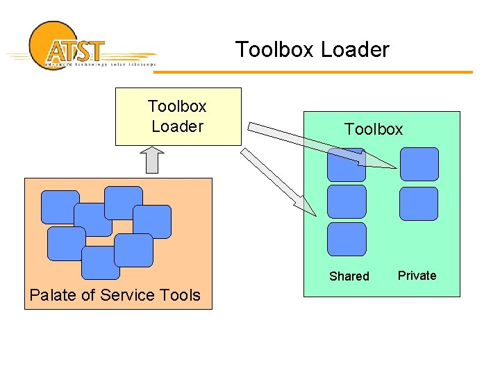 Toolbox Loader Toolbox Shared Palate of Service Tools Private