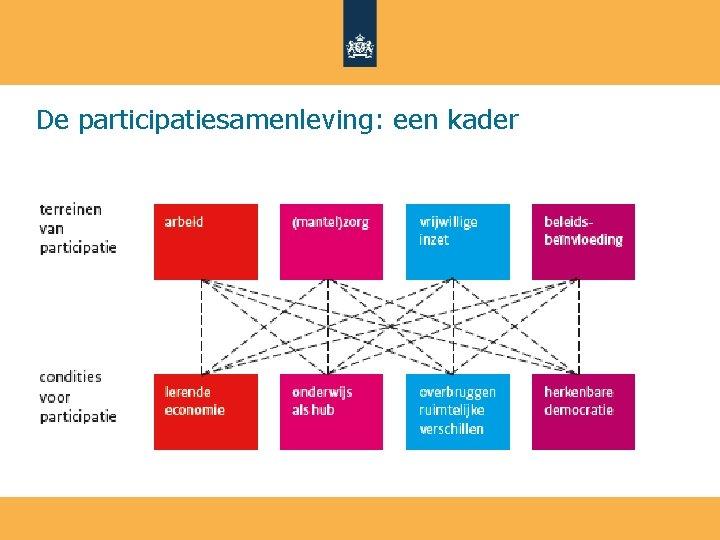 De participatiesamenleving: een kader