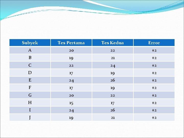 Subyek Tes Pertama Tes Kedua Error A 20 22 +2 B 19 21 +2
