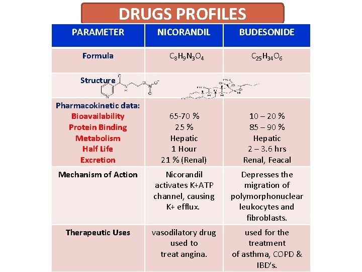 DRUGS PROFILES PARAMETER NICORANDIL BUDESONIDE Formula C 8 H 9 N 3 O 4