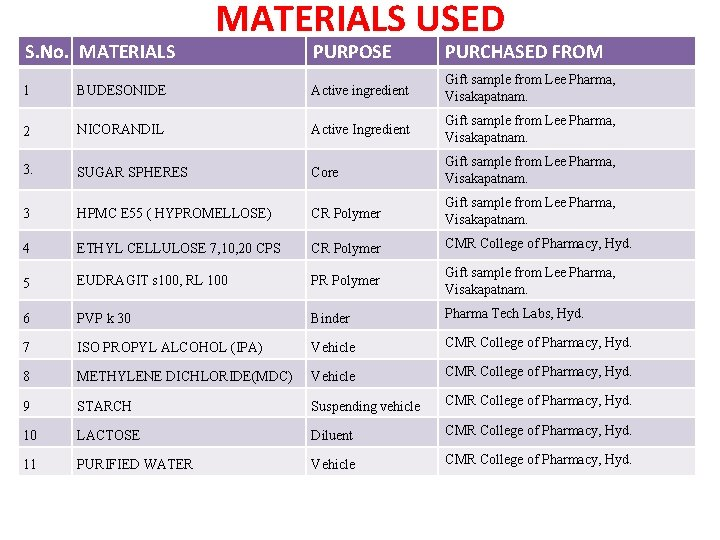 S. No. MATERIALS USED PURPOSE PURCHASED FROM 1 BUDESONIDE Active ingredient Gift sample from