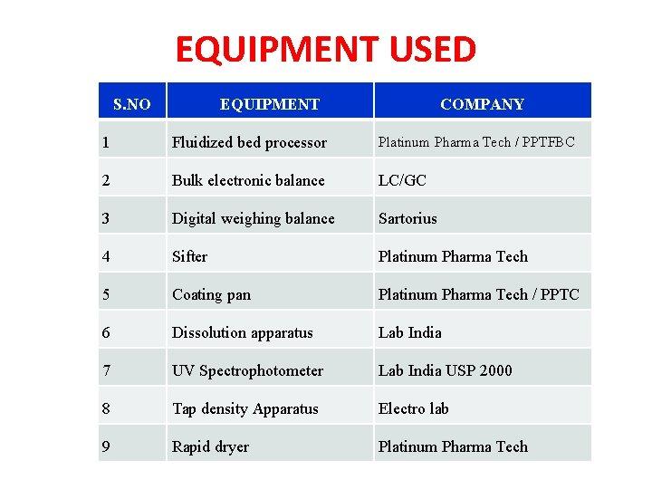 EQUIPMENT USED S. NO EQUIPMENT COMPANY 1 Fluidized bed processor Platinum Pharma Tech /