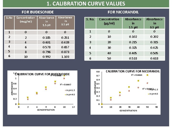 1. CALIBRATION CURVE VALUES FOR BUDESONIDE FOR NICORANDIL S. No Concentration (mcg/ml) Absorbance in