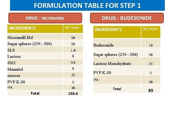 FORMULATION TABLE FOR STEP 1 DRUG : BUDESONIDE DRUG : NICORANDIL INGREDIENTS Nicorandil Hcl