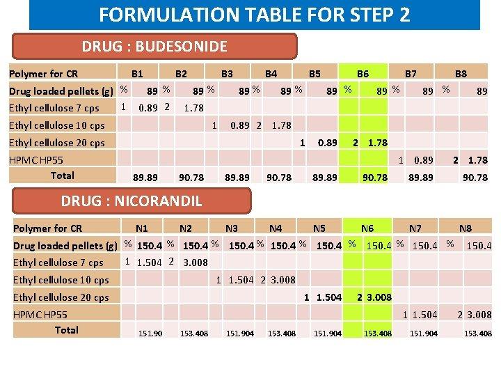 FORMULATION TABLE FOR STEP 2 DRUG : BUDESONIDE Polymer for CR B 1 B