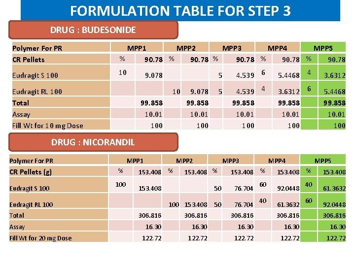 FORMULATION TABLE FOR STEP 3 DRUG : BUDESONIDE Polymer For PR CR Pellets MPP
