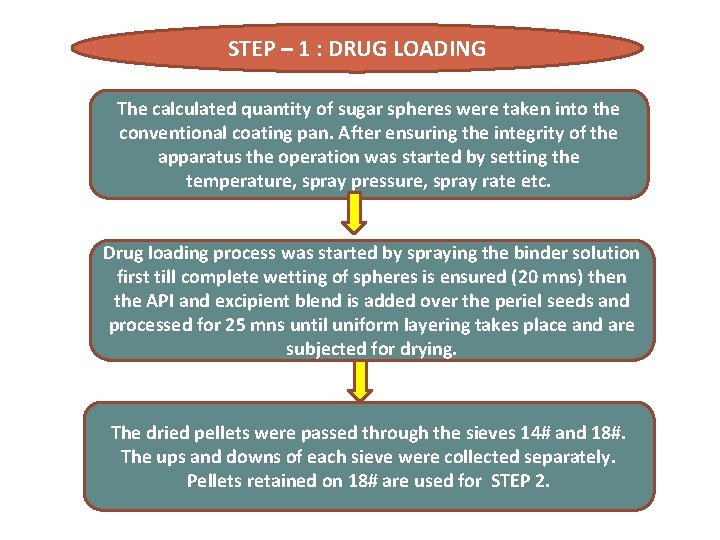 STEP – 1 : DRUG LOADING The calculated quantity of sugar spheres were taken