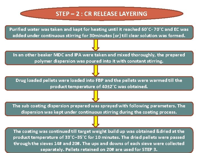 STEP – 2 : CR RELEASE LAYERING Purified water was taken and kept for