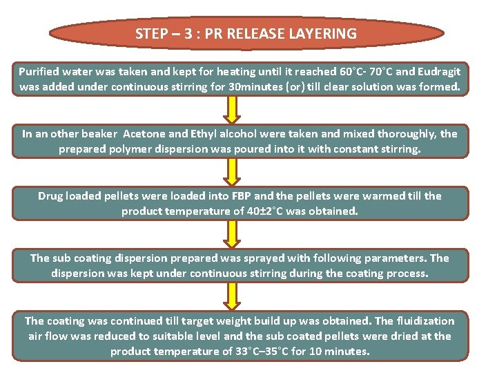 STEP – 3 : PR RELEASE LAYERING Purified water was taken and kept for