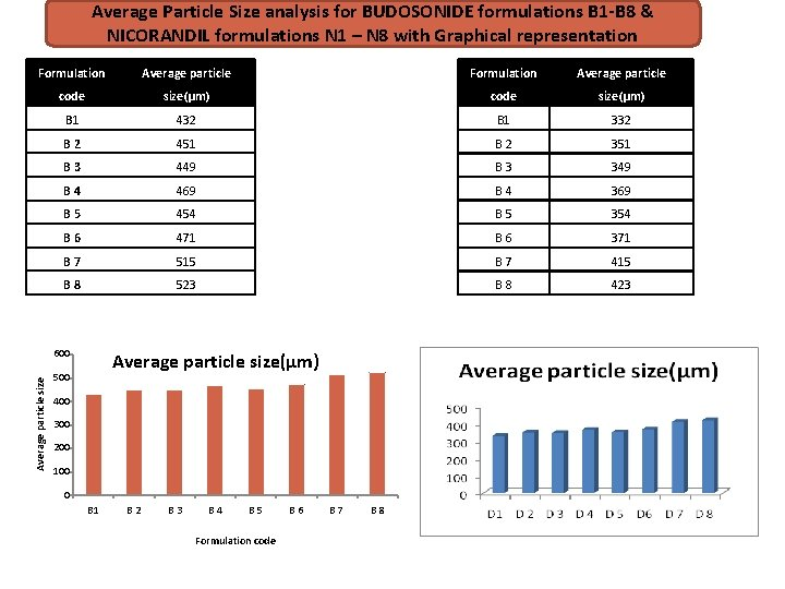 Average Particle Size analysis for BUDOSONIDE formulations B 1 -B 8 & NICORANDIL formulations