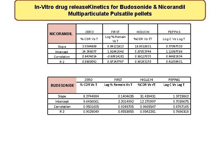 In-Vitro drug release. Kinetics for Budosonide & Nicorandil Multiparticulate Pulsatile pellets NICORANDIL Slope Intercept