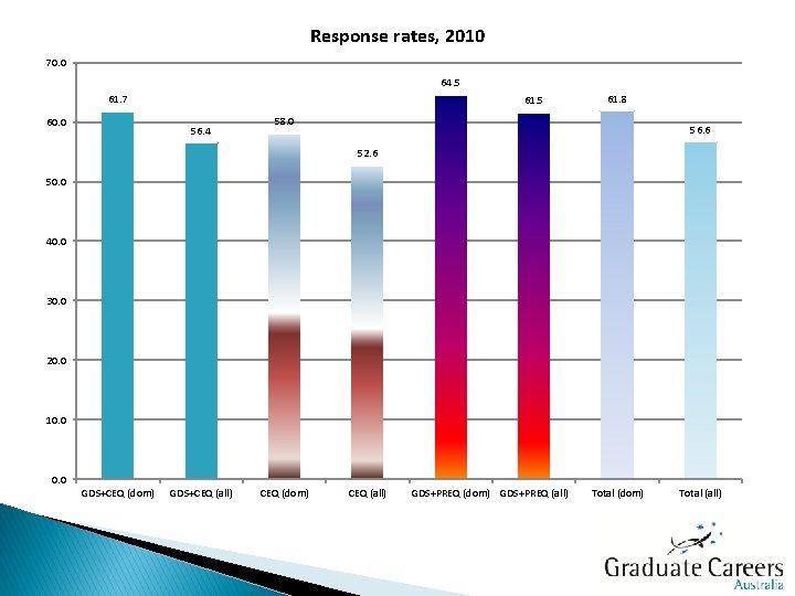 Response rates, 2010 70. 0 64. 5 61. 7 60. 0 61. 5 56.